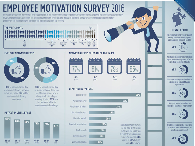 employee motivation questionnaire example