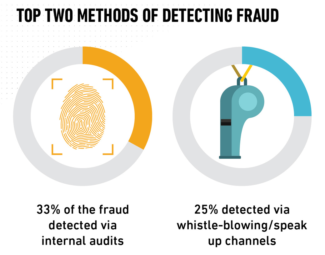 Top 2 Methods For Detecting Fraud