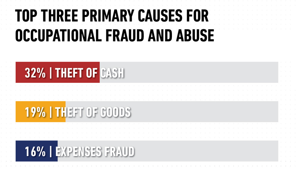 Fraud Report Top 3 Cause